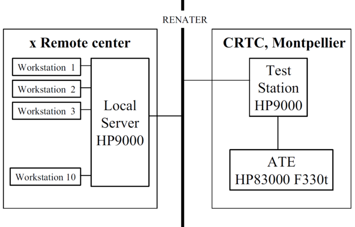 Network implementation for remote test (c)